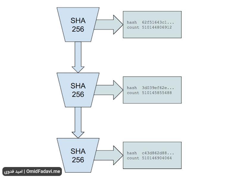 انواع الگوریتم های اجماع