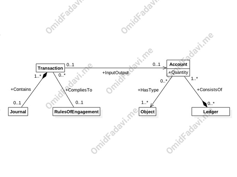 Ontology چیست