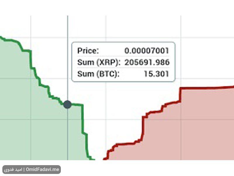 نمودار عمق بازار