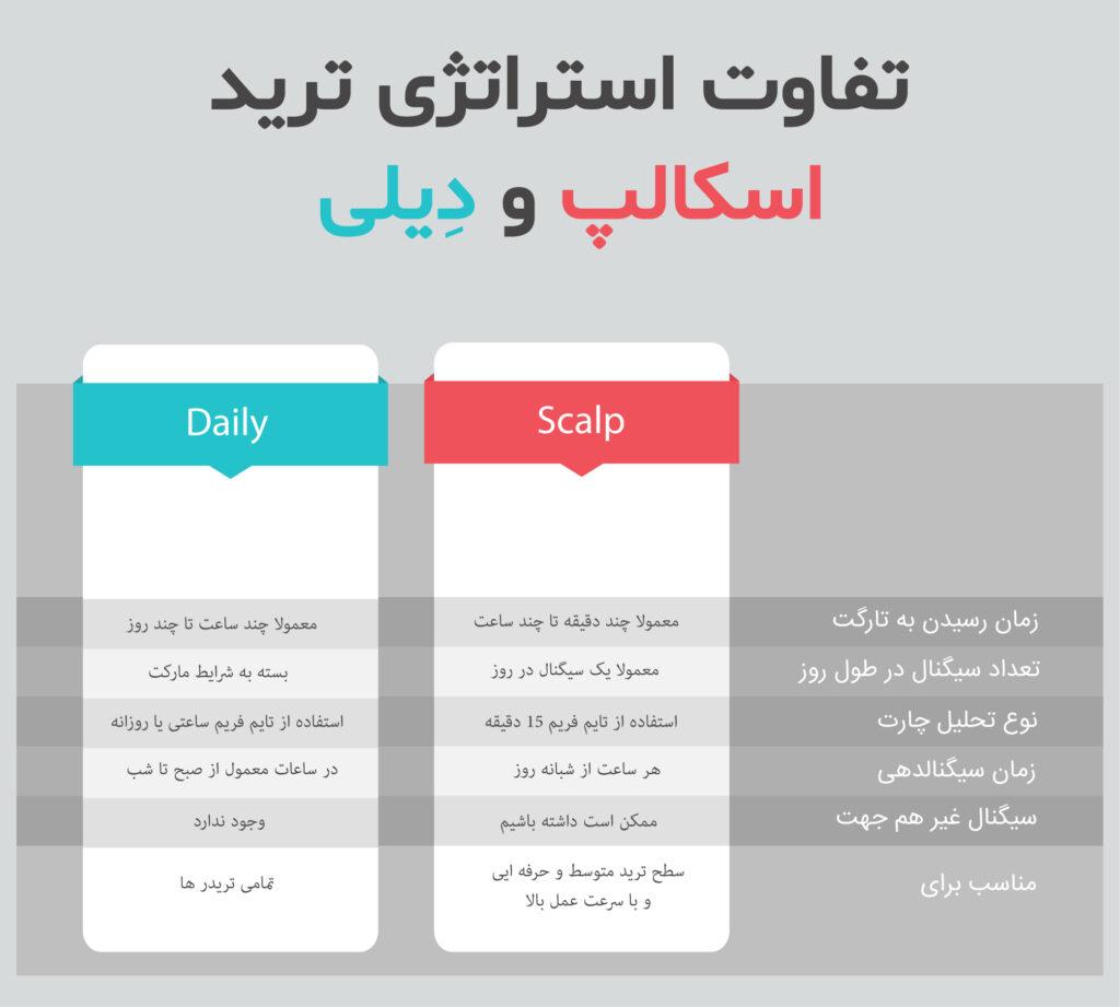 تفاوت سیگنال های روزانه و اسکالپ