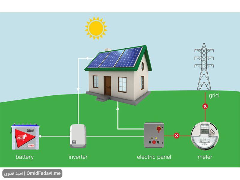 استخراج بیت کوین با انرژی خورشیدی