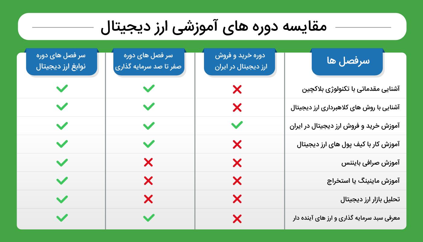 مقایسه دوره خرید و فروش در ایران و دوره های ارز دیجیتال آکادمی امید فدوی