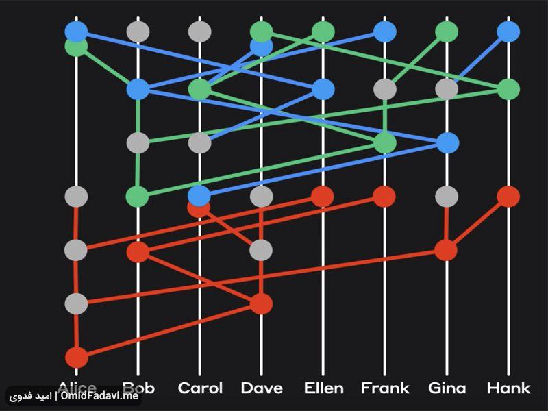 هش گراف