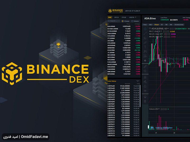Best Exchanges