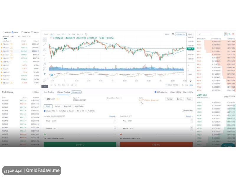 Coinex Margin Trading